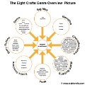 Eight Crafts Genre Overview