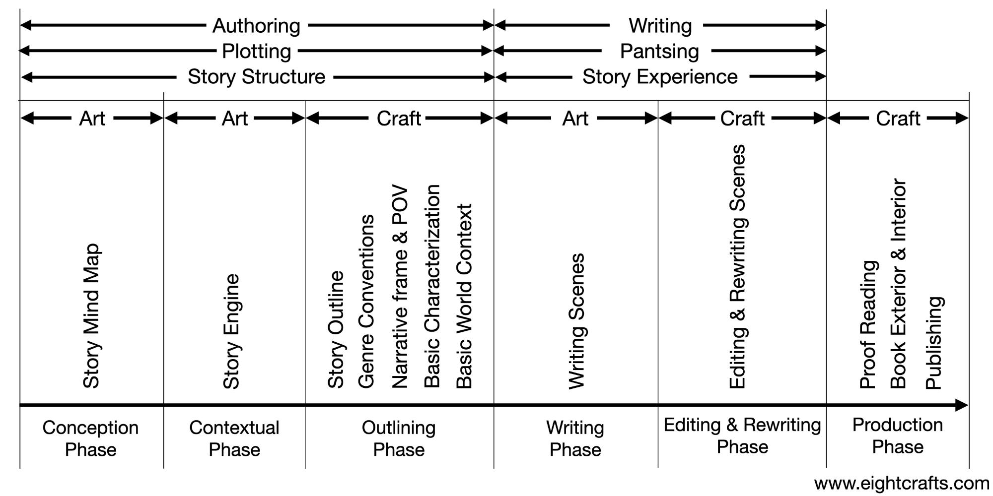 Authoring & Writing Phases